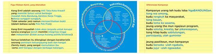 Karakter, Definisi dan Positioning Kampanye Ridwan Kamil Untuk Bandung
